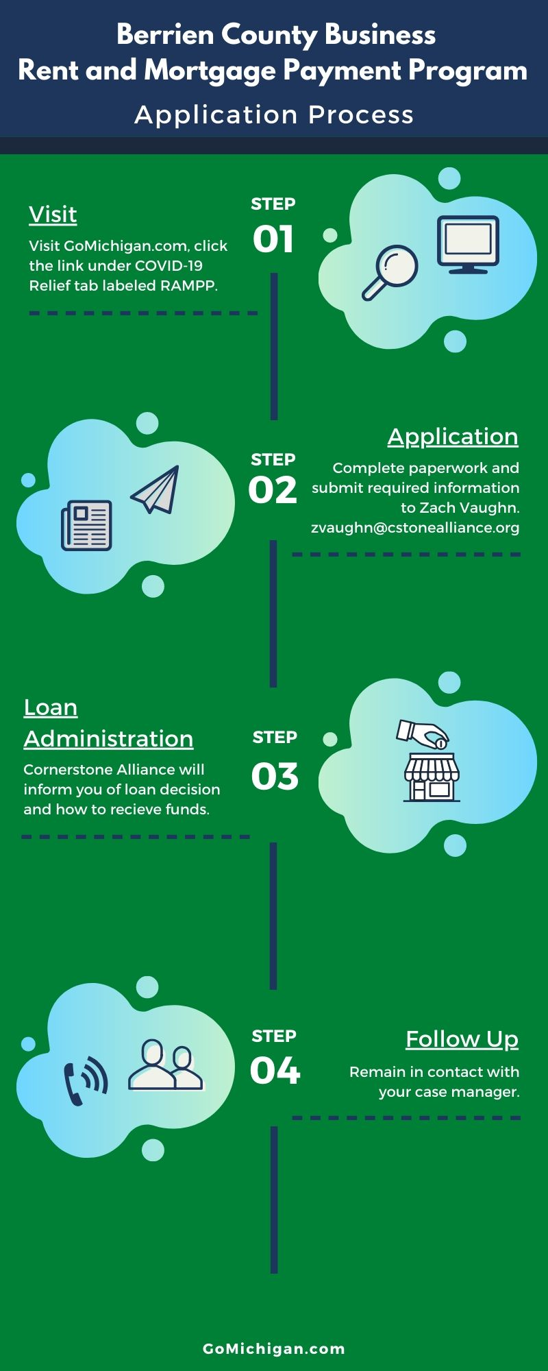 RAMPP Application Process Final